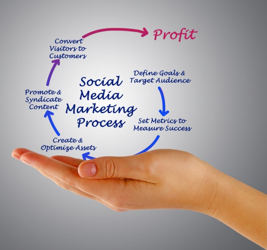 Business Social Media Marketing process Warragul